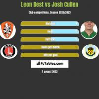 Leon Best vs Josh Cullen h2h player stats