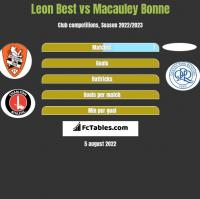 Leon Best vs Macauley Bonne h2h player stats