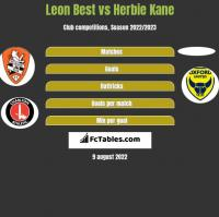 Leon Best vs Herbie Kane h2h player stats