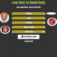 Leon Best vs Daniel Batty h2h player stats