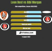 Leon Best vs Albi Morgan h2h player stats