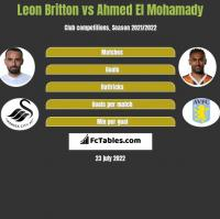 Leon Britton vs Ahmed El Mohamady h2h player stats