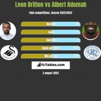 Leon Britton vs Albert Adomah h2h player stats