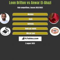 Leon Britton vs Anwar El-Ghazi h2h player stats