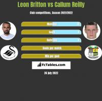 Leon Britton vs Callum Reilly h2h player stats