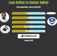 Leon Britton vs Connor Ogilvie h2h player stats