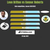 Leon Britton vs Connor Roberts h2h player stats