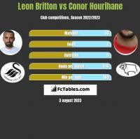 Leon Britton vs Conor Hourihane h2h player stats