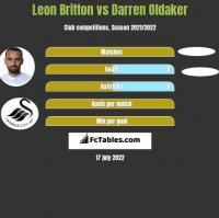 Leon Britton vs Darren Oldaker h2h player stats