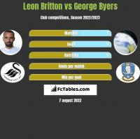 Leon Britton vs George Byers h2h player stats