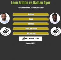 Leon Britton vs Nathan Dyer h2h player stats
