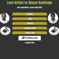 Leon Britton vs Wayne Routledge h2h player stats