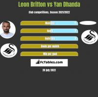Leon Britton vs Yan Dhanda h2h player stats