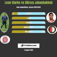 Leon Clarke vs Alireza Jahanbakhsh h2h player stats
