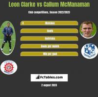 Leon Clarke vs Callum McManaman h2h player stats