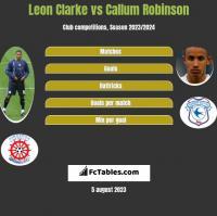 Leon Clarke vs Callum Robinson h2h player stats
