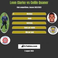 Leon Clarke vs Collin Quaner h2h player stats