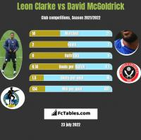 Leon Clarke vs David McGoldrick h2h player stats