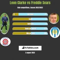 Leon Clarke vs Freddie Sears h2h player stats