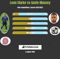 Leon Clarke vs Gavin Massey h2h player stats