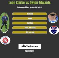 Leon Clarke vs Gwion Edwards h2h player stats