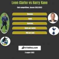 Leon Clarke vs Harry Kane h2h player stats