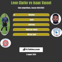 Leon Clarke vs Isaac Vassel h2h player stats