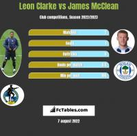 Leon Clarke vs James McClean h2h player stats