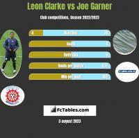 Leon Clarke vs Joe Garner h2h player stats