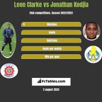 Leon Clarke vs Jonathan Kodjia h2h player stats
