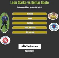 Leon Clarke vs Kemar Roofe h2h player stats