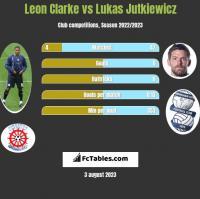 Leon Clarke vs Lukas Jutkiewicz h2h player stats