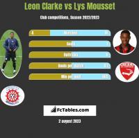 Leon Clarke vs Lys Mousset h2h player stats