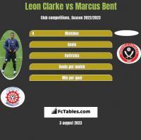 Leon Clarke vs Marcus Bent h2h player stats