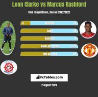 Leon Clarke vs Marcus Rashford h2h player stats