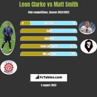 Leon Clarke vs Matt Smith h2h player stats