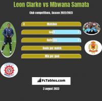 Leon Clarke vs Mbwana Samata h2h player stats