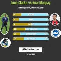 Leon Clarke vs Neal Maupay h2h player stats