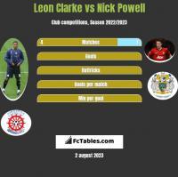 Leon Clarke vs Nick Powell h2h player stats