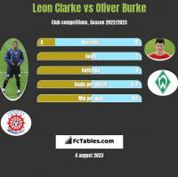 Leon Clarke vs Oliver Burke h2h player stats
