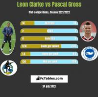 Leon Clarke vs Pascal Gross h2h player stats