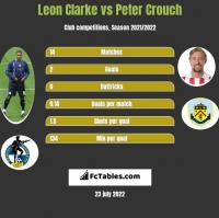 Leon Clarke vs Peter Crouch h2h player stats