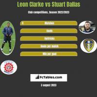 Leon Clarke vs Stuart Dallas h2h player stats