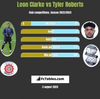 Leon Clarke vs Tyler Roberts h2h player stats