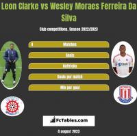 Leon Clarke vs Wesley Moraes Ferreira Da Silva h2h player stats