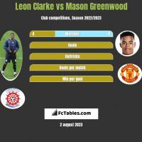 Leon Clarke vs Mason Greenwood h2h player stats