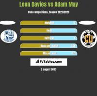 Leon Davies vs Adam May h2h player stats
