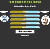 Leon Davies vs Alex Gilliead h2h player stats