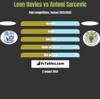 Leon Davies vs Antoni Sarcevic h2h player stats
