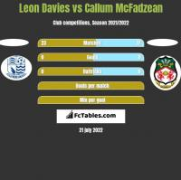 Leon Davies vs Callum McFadzean h2h player stats